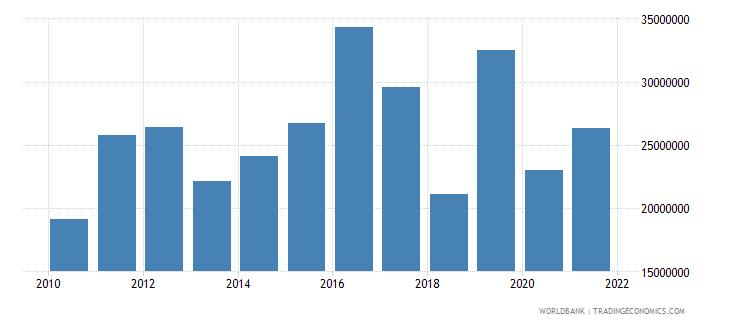 kiribati exports of goods and services us dollar wb data