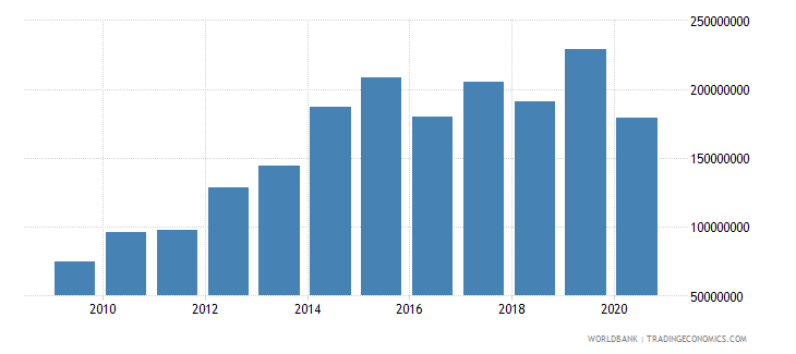kiribati exports of goods services and income bop us dollar wb data