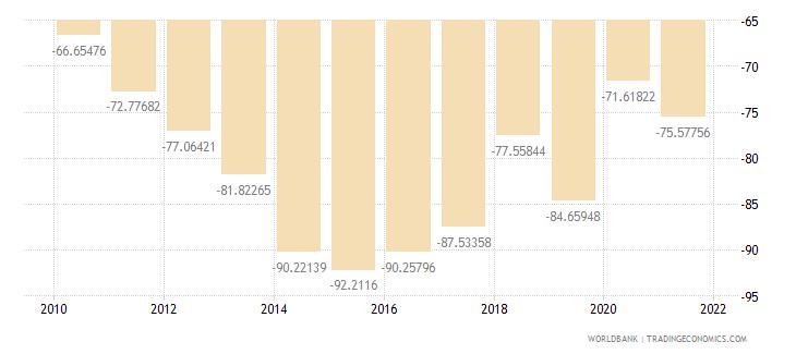 kiribati external balance on goods and services percent of gdp wb data