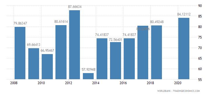 kiribati food exports percent of merchandise exports wb data