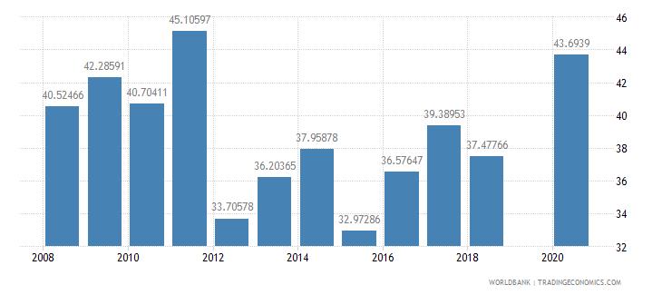 kiribati food imports percent of merchandise imports wb data