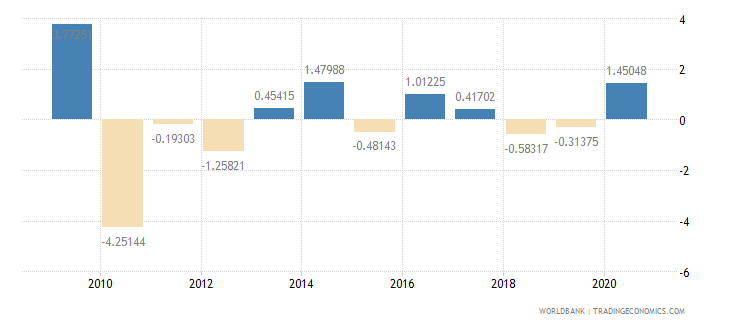 kiribati foreign direct investment net inflows percent of gdp wb data
