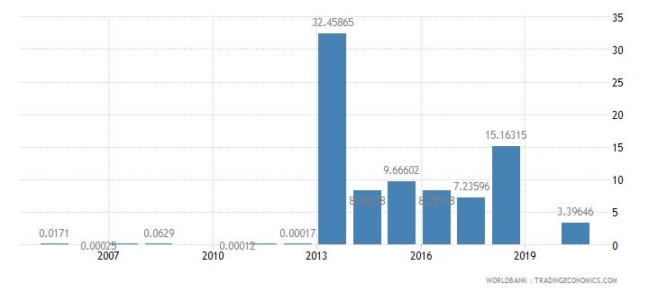 kiribati fuel exports percent of merchandise exports wb data