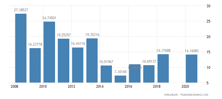 kiribati fuel imports percent of merchandise imports wb data