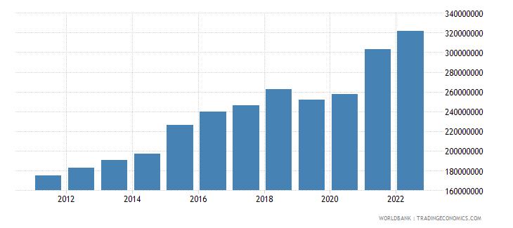 kiribati gdp at market prices linked series current lcu wb data