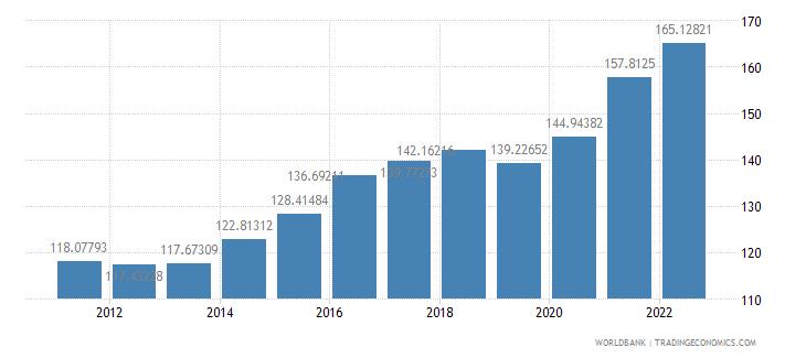 kiribati gdp deflator base year varies by country wb data