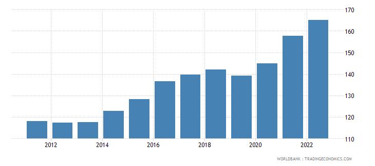 kiribati gdp deflator linked series base year varies by country wb data