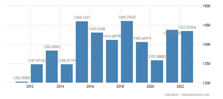 kiribati gdp per capita constant 2000 us dollar wb data