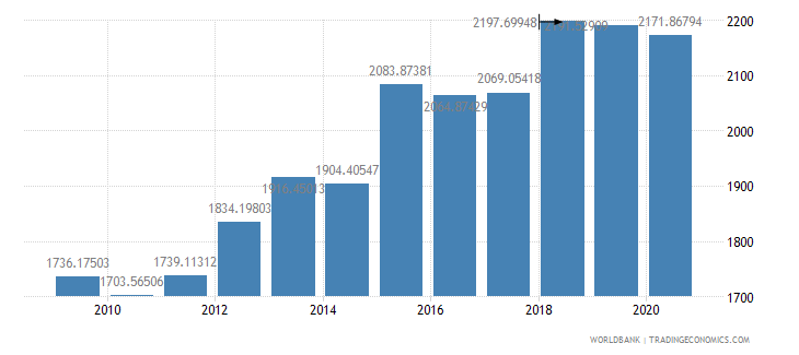 kiribati gdp per capita ppp us dollar wb data