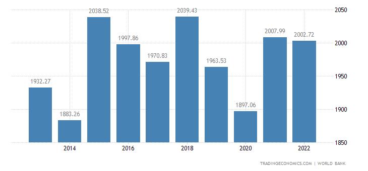 Kiribati GDP Per Capita PPP
