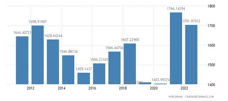kiribati gdp per capita us dollar wb data