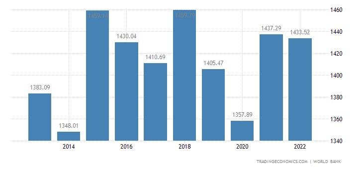 Kiribati GDP per capita
