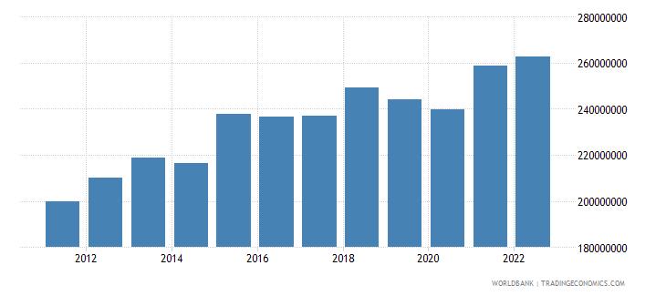 kiribati gdp ppp constant 2005 international dollar wb data