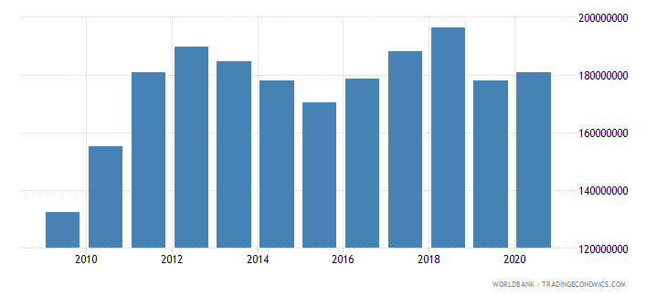 kiribati gdp us dollar wb data
