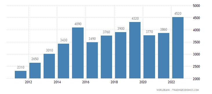 kiribati gni per capita ppp us dollar wb data