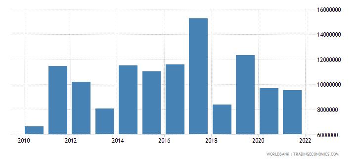 kiribati goods exports bop us dollar wb data