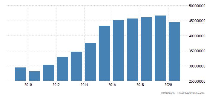 kiribati gross national expenditure current lcu wb data
