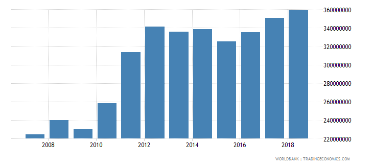 kiribati gross national expenditure us dollar wb data