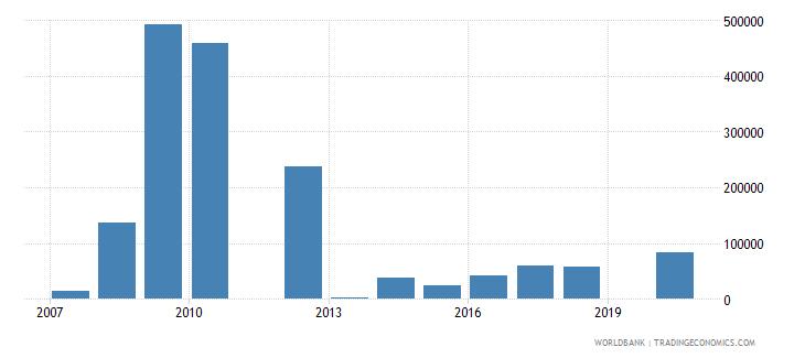 kiribati high technology exports current us$ wb data