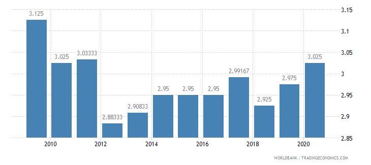 kiribati ida resource allocation index 1 low to 6 high wb data