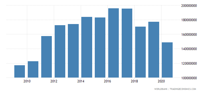 kiribati imports of goods and services bop us dollar wb data