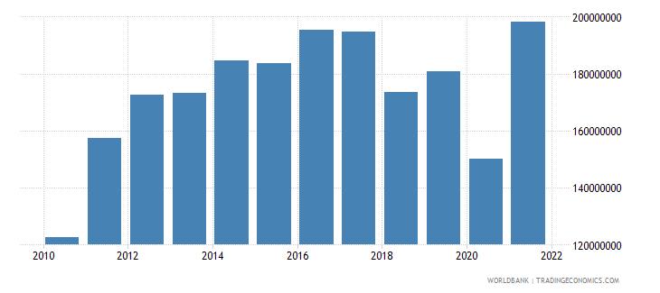 kiribati imports of goods and services us dollar wb data