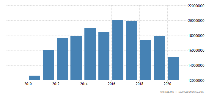 kiribati imports of goods services and income bop us dollar wb data