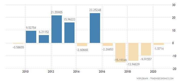 kiribati industry value added annual percent growth wb data