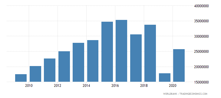 kiribati industry value added current lcu wb data