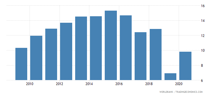 kiribati industry value added percent of gdp wb data