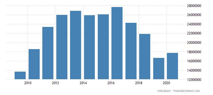 kiribati industry value added us dollar wb data