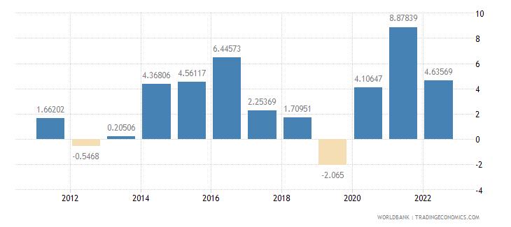 kiribati inflation gdp deflator annual percent wb data