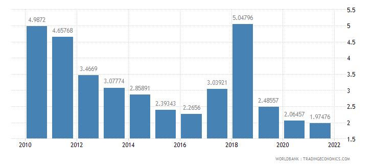 kiribati insurance and financial services percent of service imports bop wb data