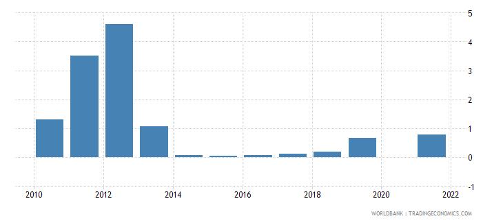 kiribati interest payments percent of revenue wb data