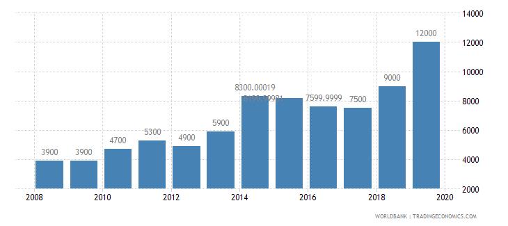 kiribati international tourism number of arrivals wb data