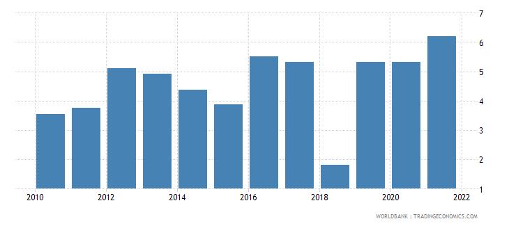 kiribati liner shipping connectivity index maximum value in 2004  100 wb data