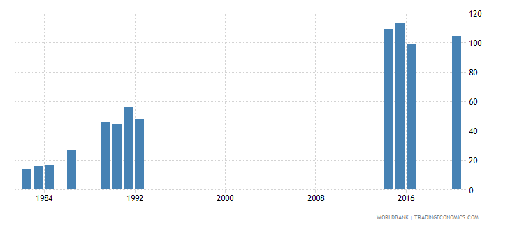 kiribati lower secondary completion rate female percent of relevant age group wb data