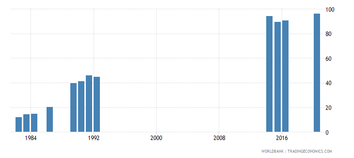 kiribati lower secondary completion rate male percent of relevant age group wb data