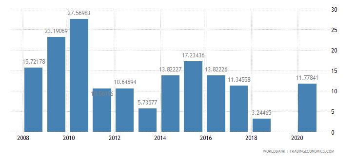 kiribati manufactures exports percent of merchandise exports wb data