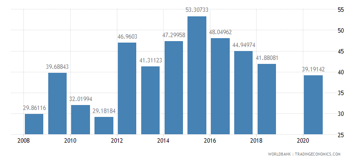 kiribati manufactures imports percent of merchandise imports wb data
