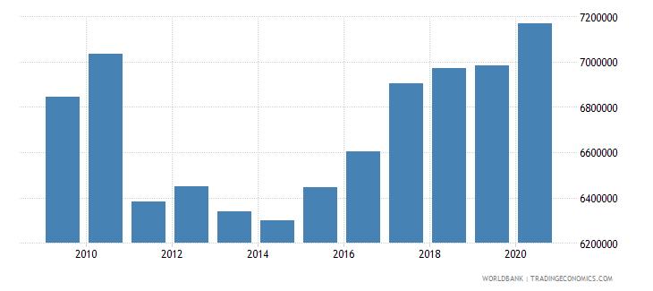 kiribati manufacturing value added constant lcu wb data