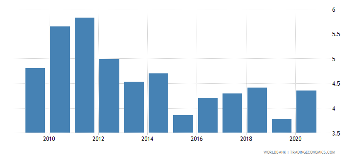 kiribati manufacturing value added percent of gdp wb data