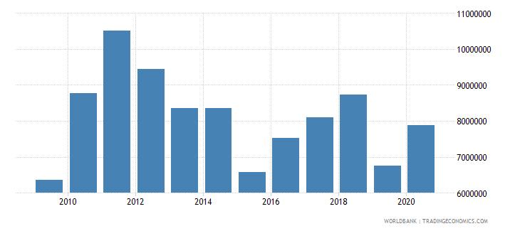 kiribati manufacturing value added us dollar wb data