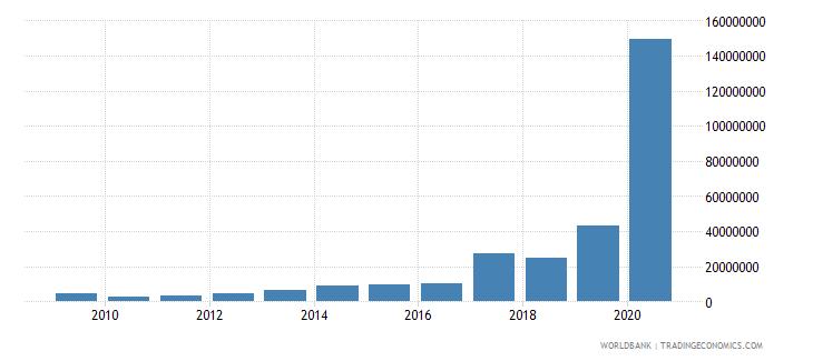 kiribati merchandise exports by the reporting economy us dollar wb data