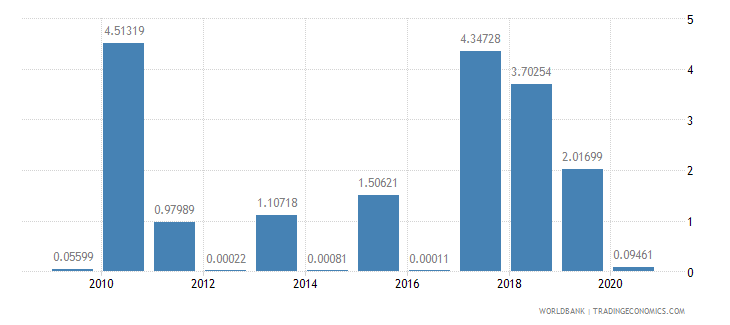 kiribati merchandise exports to developing economies in south asia percent of total merchandise exports wb data