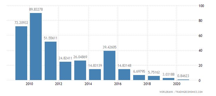 kiribati merchandise exports to high income economies percent of total merchandise exports wb data