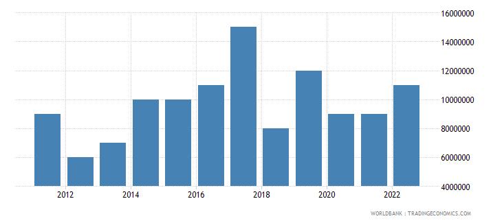 kiribati merchandise exports us dollar wb data
