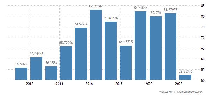kiribati merchandise trade percent of gdp wb data