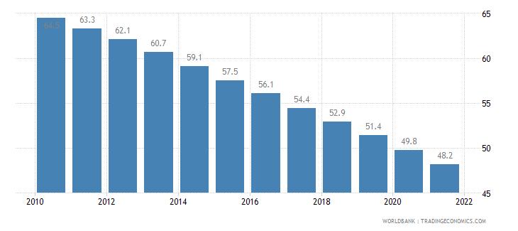 kiribati mortality rate under 5 per 1 000 wb data