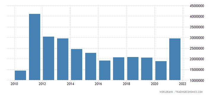 kiribati net bilateral aid flows from dac donors australia us dollar wb data